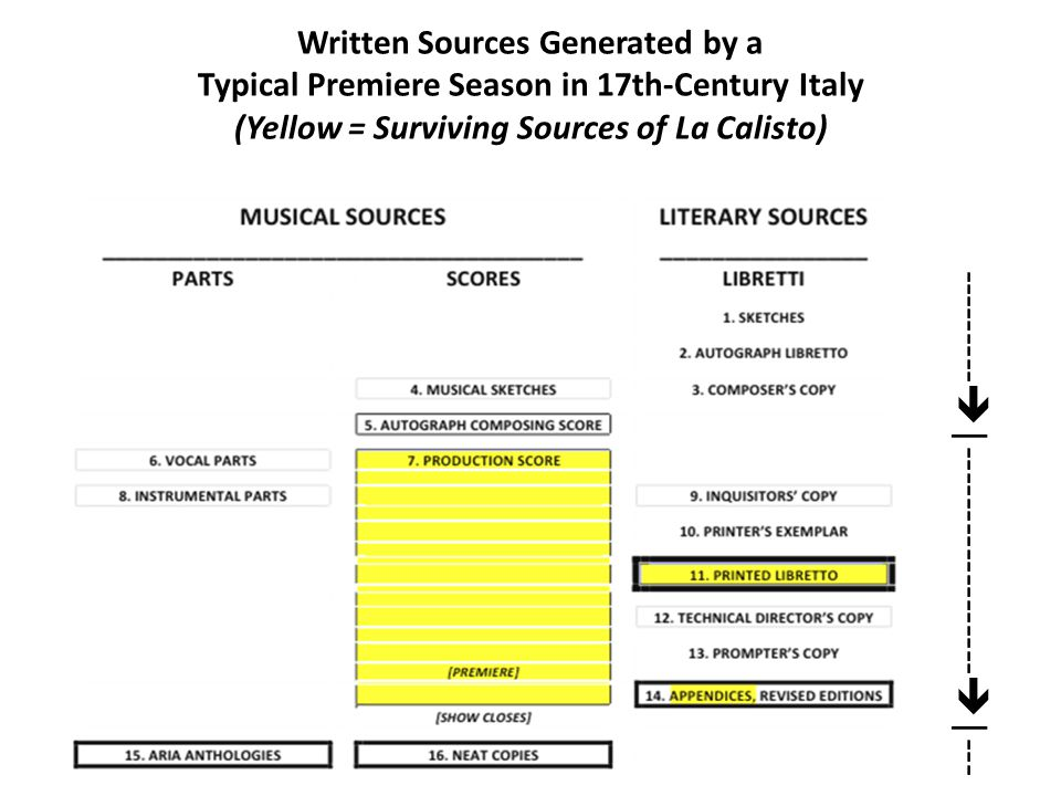 Written Sources Generated by a Typical Premiere Season in 17th-Century Italy (Yellow = Surviving Sources of La Calisto) ==== ---------  |------------------  |---