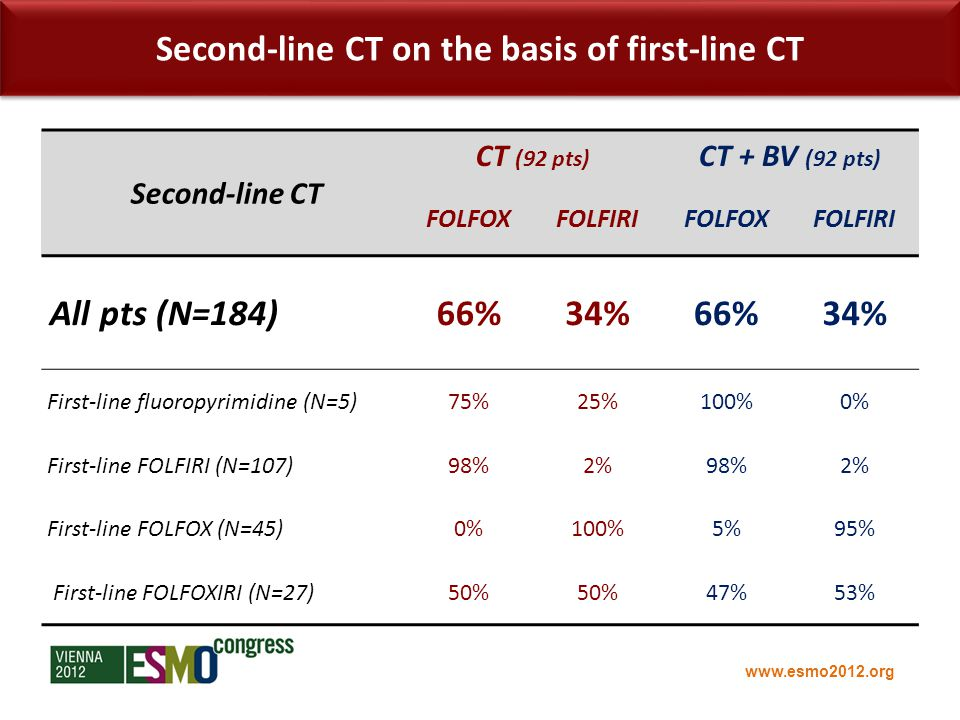 www.esmo2012.org Second-line CT CT (92 pts) CT + BV (92 pts) FOLFOXFOLFIRIFOLFOXFOLFIRI All pts (N=184)66%34%66%34% First-line fluoropyrimidine (N=5)75%25%100%0% First-line FOLFIRI (N=107)98%2%98%2% First-line FOLFOX (N=45)0%100%5%95% First-line FOLFOXIRI (N=27)50% 47%53% Second-line CT on the basis of first-line CT