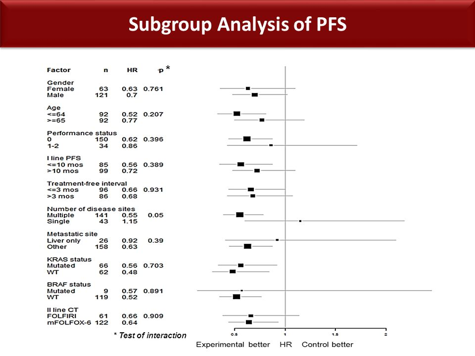Subgroup Analysis of PFS * * Test of interaction
