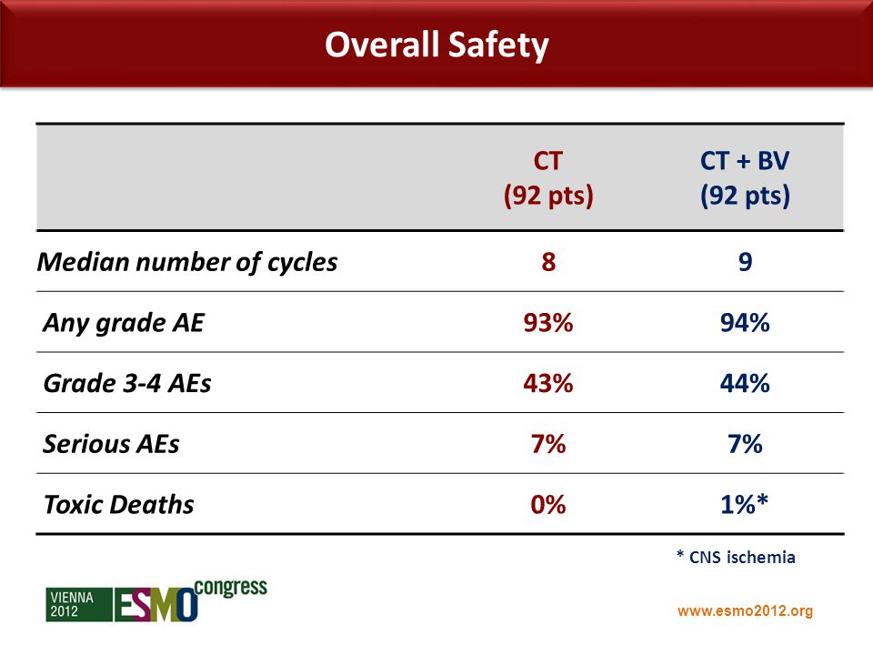 www.esmo2012.org CT (92 pts) CT + BV (92 pts) Median number of cycles89 Any grade AE93%94% Grade 3-4 AEs43%44% Serious AEs7% Toxic Deaths0%1%* Overall Safety * CNS ischemia