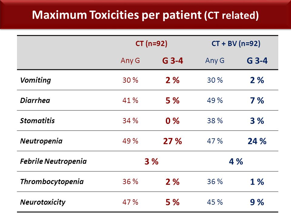 Maximum Toxicities per patient (CT related) CT (n=92)CT + BV (n=92) Any G G 3-4 Any G G 3-4 Vomiting30 % 2 % 30 % 2 % Diarrhea41 % 5 % 49 % 7 % Stomat