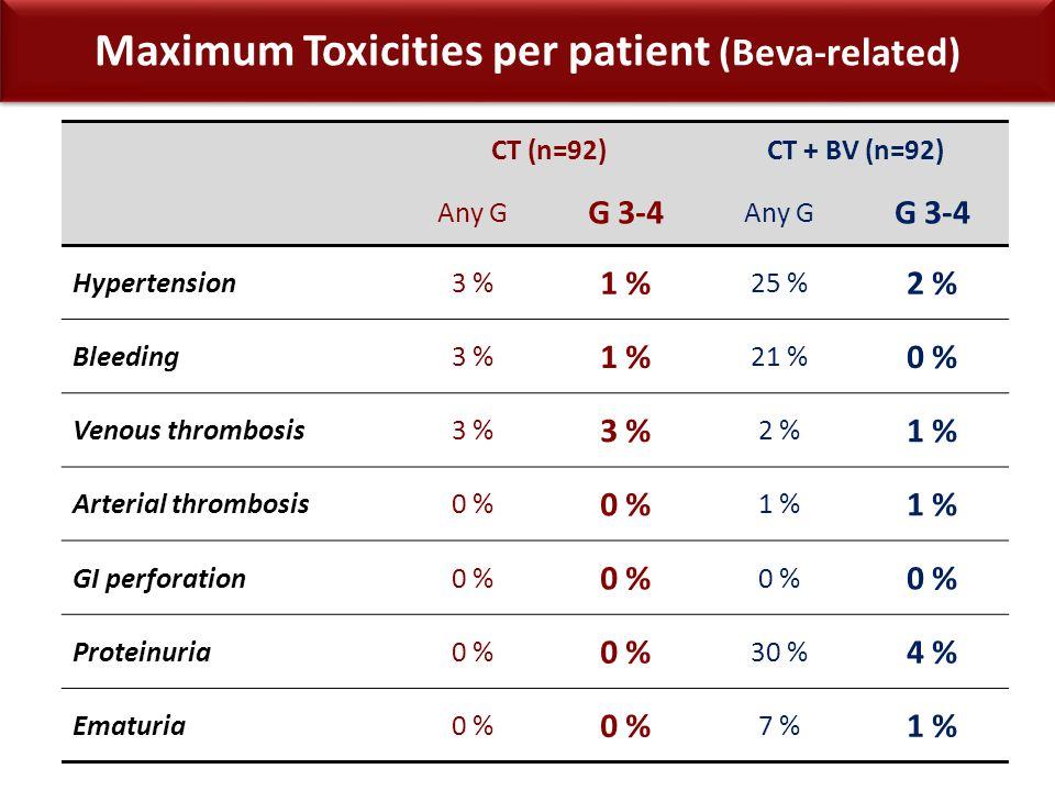 CT (n=92)CT + BV (n=92) Any G G 3-4 Any G G 3-4 Hypertension3 % 1 % 25 % 2 % Bleeding3 % 1 % 21 % 0 % Venous thrombosis3 % 2 % 1 % Arterial thrombosis