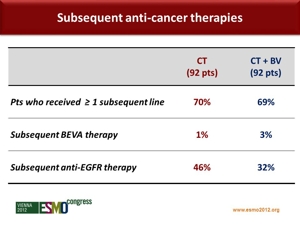 www.esmo2012.org Subsequent anti-cancer therapies CT (92 pts) CT + BV (92 pts) Pts who received ≥ 1 subsequent line70%69% Subsequent BEVA therapy1%3% Subsequent anti-EGFR therapy46%32%