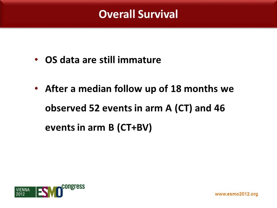 www.esmo2012.org Overall Survival OS data are still immature After a median follow up of 18 months we observed 52 events in arm A (CT) and 46 events in arm B (CT+BV)