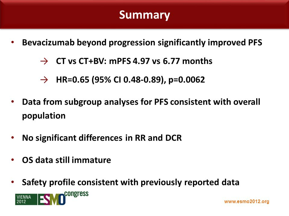 www.esmo2012.org Summary Bevacizumab beyond progression significantly improved PFS →CT vs CT+BV: mPFS 4.97 vs 6.77 months →HR=0.65 (95% CI 0.48-0.89), p=0.0062 Data from subgroup analyses for PFS consistent with overall population No significant differences in RR and DCR OS data still immature Safety profile consistent with previously reported data