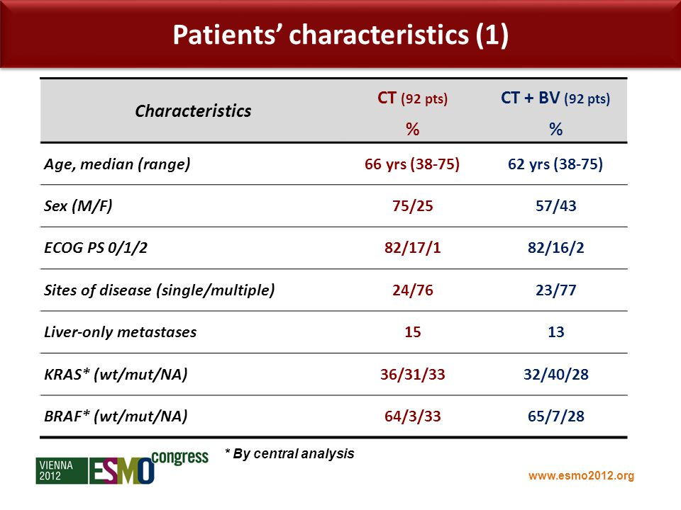 www.esmo2012.org Characteristics CT (92 pts) CT + BV (92 pts) % Age, median (range)66 yrs (38-75)62 yrs (38-75) Sex (M/F)75/2557/43 ECOG PS 0/1/282/17/182/16/2 Sites of disease (single/multiple)24/7623/77 Liver-only metastases1513 KRAS* (wt/mut/NA)36/31/3332/40/28 BRAF* (wt/mut/NA)64/3/3365/7/28 Patients' characteristics (1) * By central analysis