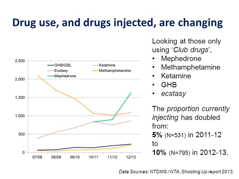 Drug use, and drugs injected, are changing Looking at those only using 'Club drugs', Mephedrone Methamphetamine Ketamine GHB ecstasy The proportion currently injecting has doubled from: 5% (N=531) in 2011-12 to 10% (N=795) in 2012-13.
