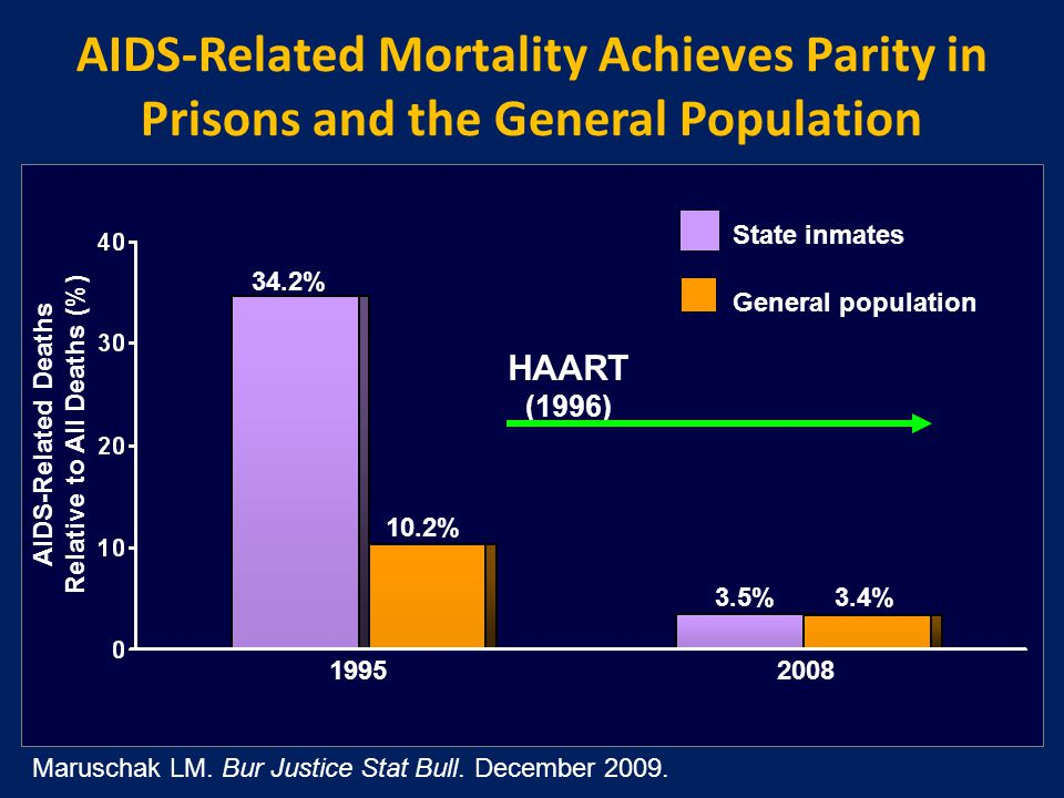 AIDS-Related Mortality Achieves Parity in Prisons and the General Population AIDS-Related Deaths Relative to All Deaths (%) 1995 State inmates General population 34.2% 10.2% 2008 3.5% 3.4% Maruschak LM.