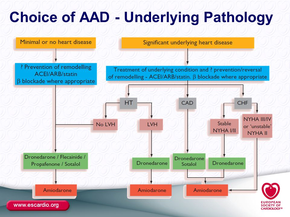 www.escardio.org Choice of AAD - Underlying Pathology