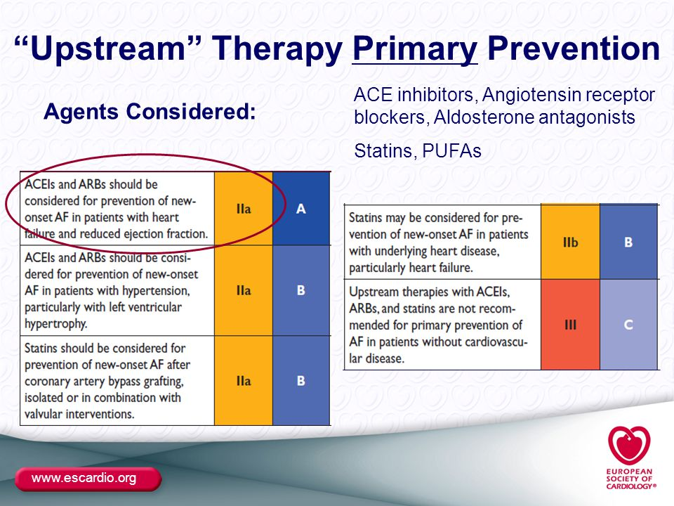 www.escardio.org Upstream Therapy Primary Prevention ACE inhibitors, Angiotensin receptor blockers, Aldosterone antagonists Statins, PUFAs Agents Considered: