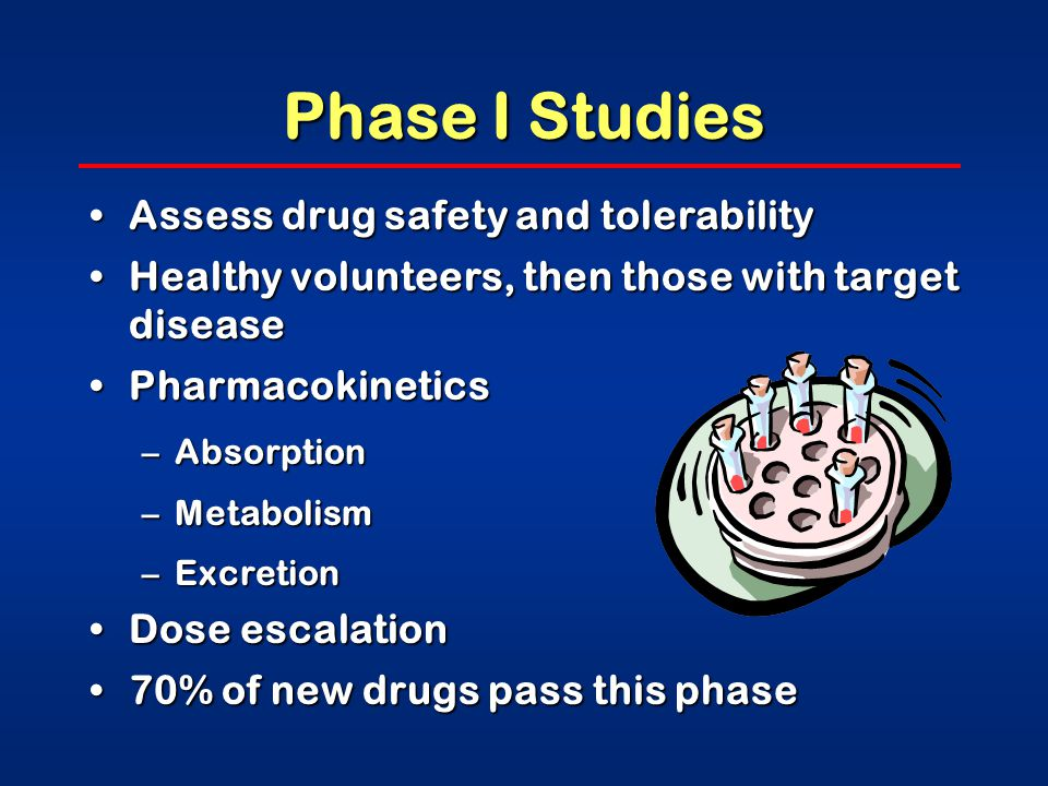 Phase I Studies Assess drug safety and tolerabilityAssess drug safety and tolerability Healthy volunteers, then those with target diseaseHealthy volunteers, then those with target disease PharmacokineticsPharmacokinetics –Absorption –Metabolism –Excretion Dose escalationDose escalation 70% of new drugs pass this phase70% of new drugs pass this phase