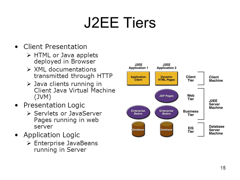15 J2EE Tiers Client Presentation  HTML or Java applets deployed in Browser  XML documentations transmitted through HTTP  Java clients running in C