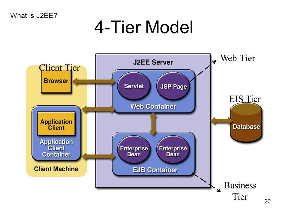 20 4-Tier Model Client Tier Web Tier Business Tier EIS Tier What is J2EE?