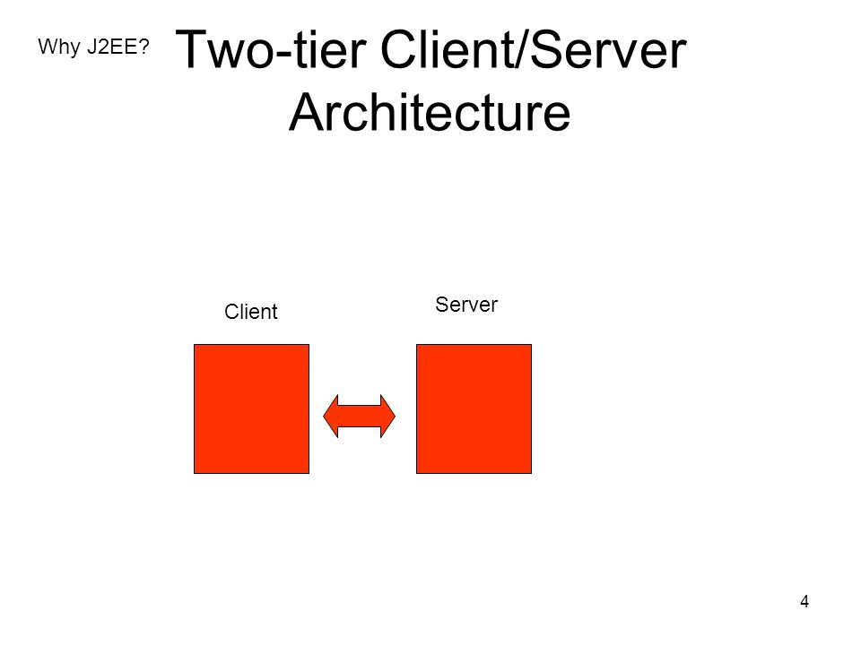 5 Simple Web Client/Server Interaction of two-tier architecture Client: simply accesses web pages through web browser Server: retrieves html documents Why J2EE?