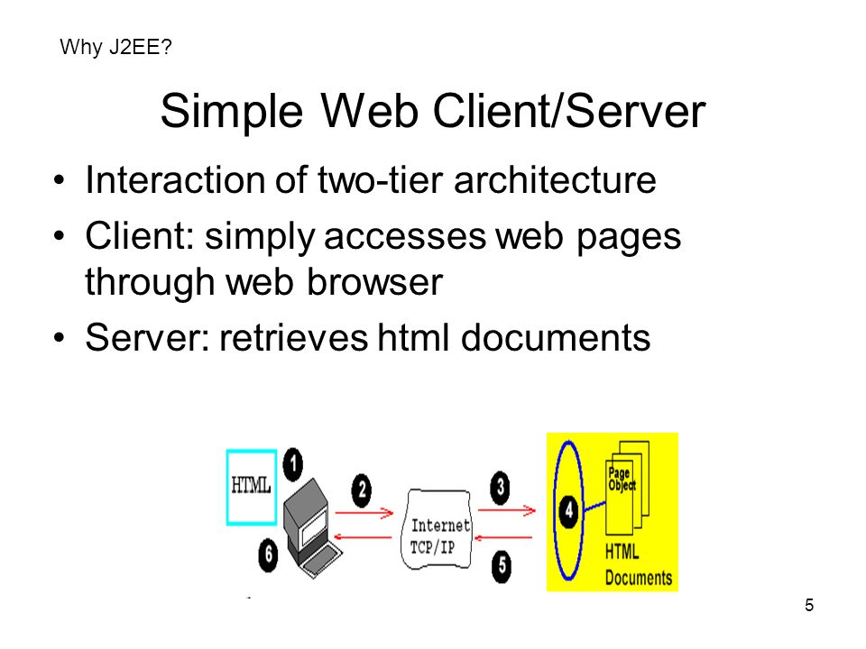 6 CGI-based Web Client/Server Interaction of two-tier architecture Client: uses service requiring 2ndary storage Server: manipulates forms, Database updates, (primitive) electronic commerce Fat Server/ Thin Client Why J2EE?
