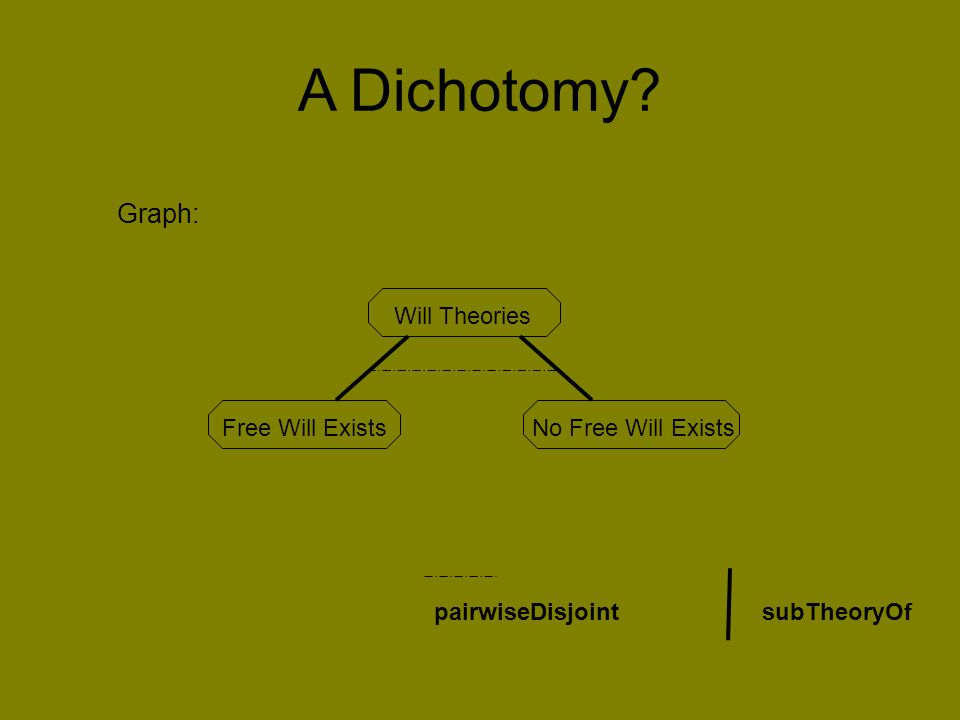 Will Theories Free Will ExistsNo Free Will Exists subTheoryOfpairwiseDisjoint A Dichotomy? Graph: