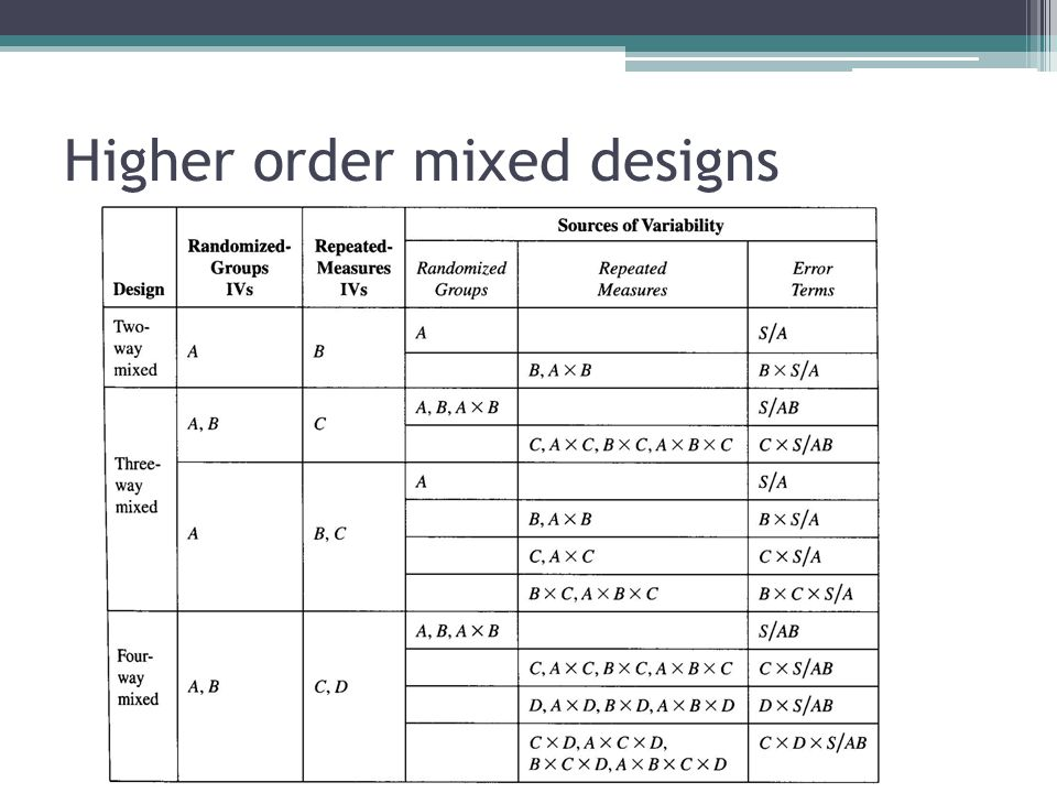Higher order mixed designs