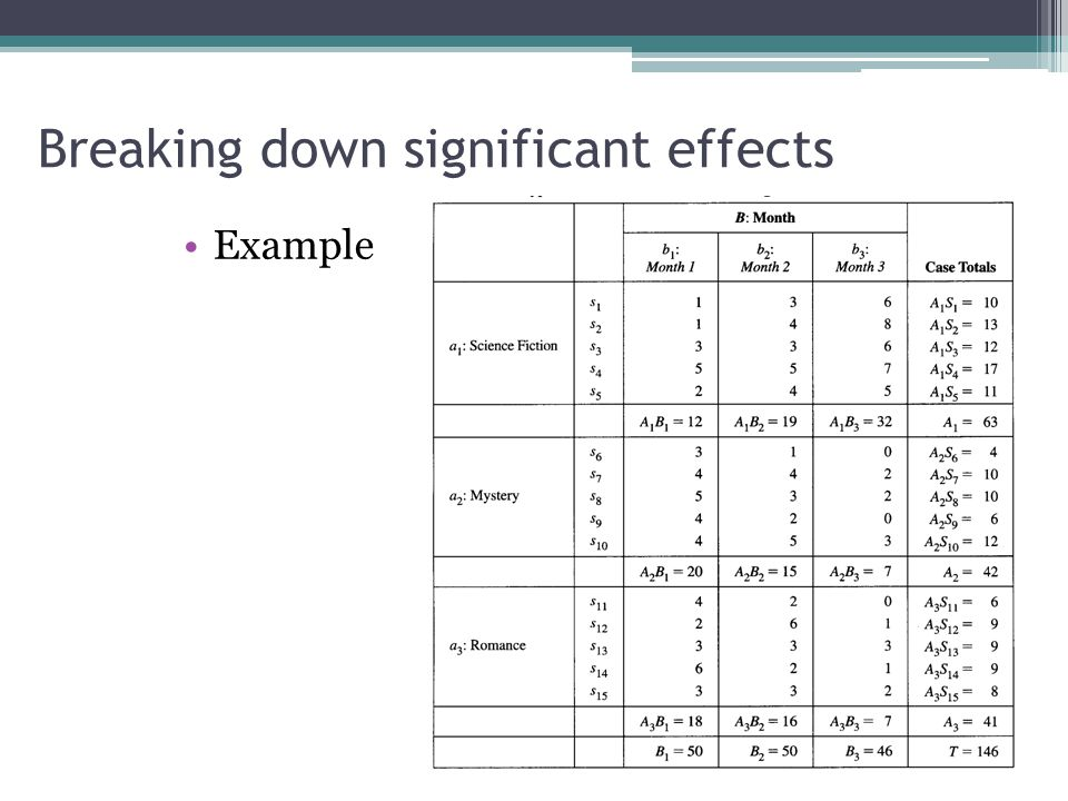 Breaking down significant effects Example