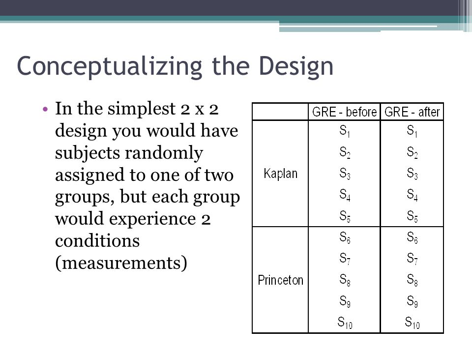 Conceptualizing the Design Advantages ▫First, it allows generalization of the repeated measures over the randomized groups levels ▫Second, reduced error (although not as reduced as purely WS) due to the use of repeated measures Disadvantages ▫The addition of each of their respective complexities