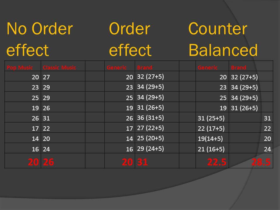 Order effect Pop MusicClassic Music GenericBrand GenericBrand 2027 20 32 (27+5) 2032 (27+5) 2329 23 34 (29+5) 2334 (29+5) 2529 25 34 (29+5) 2534 (29+5