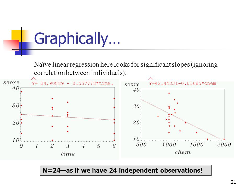 21 Graphically… Naïve linear regression here looks for significant slopes (ignoring correlation between individuals): N=24—as if we have 24 independent observations.