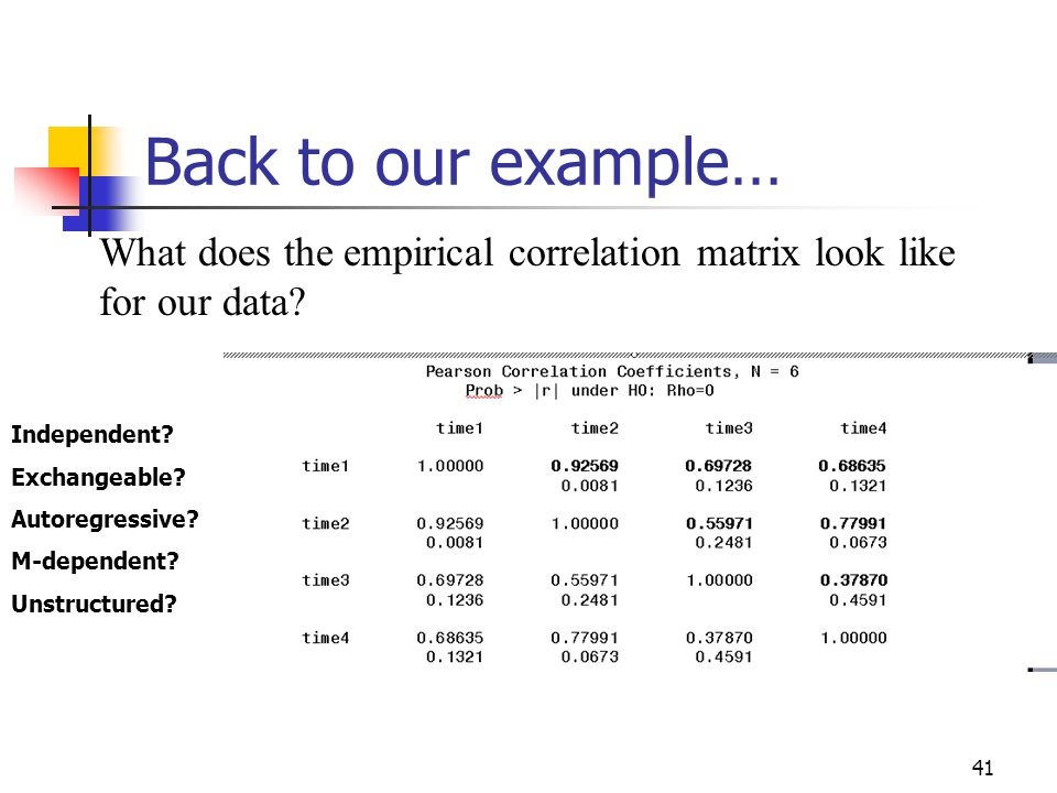 41 Back to our example… What does the empirical correlation matrix look like for our data.
