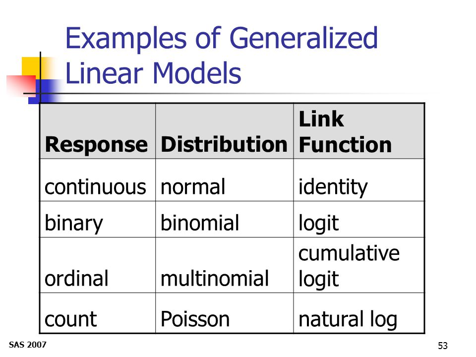 53 Examples of Generalized Linear Models ResponseDistribution Link Function continuousnormalidentity binarybinomiallogit ordinalmultinomial cumulative logit countPoissonnatural log SAS 2007