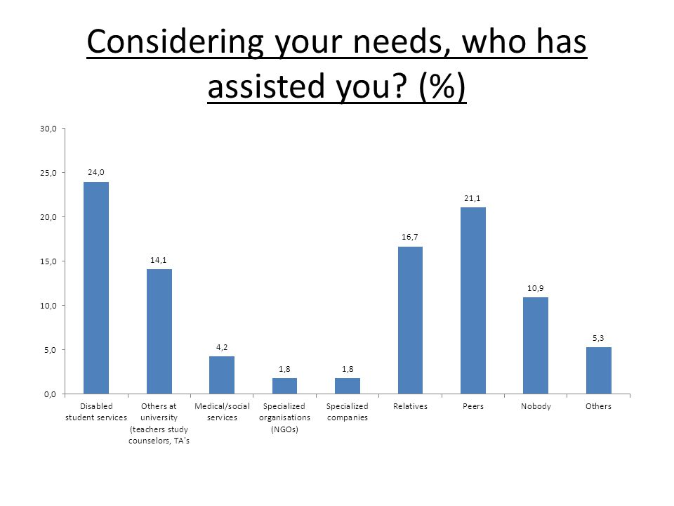 Considering your needs, who has assisted you (%)