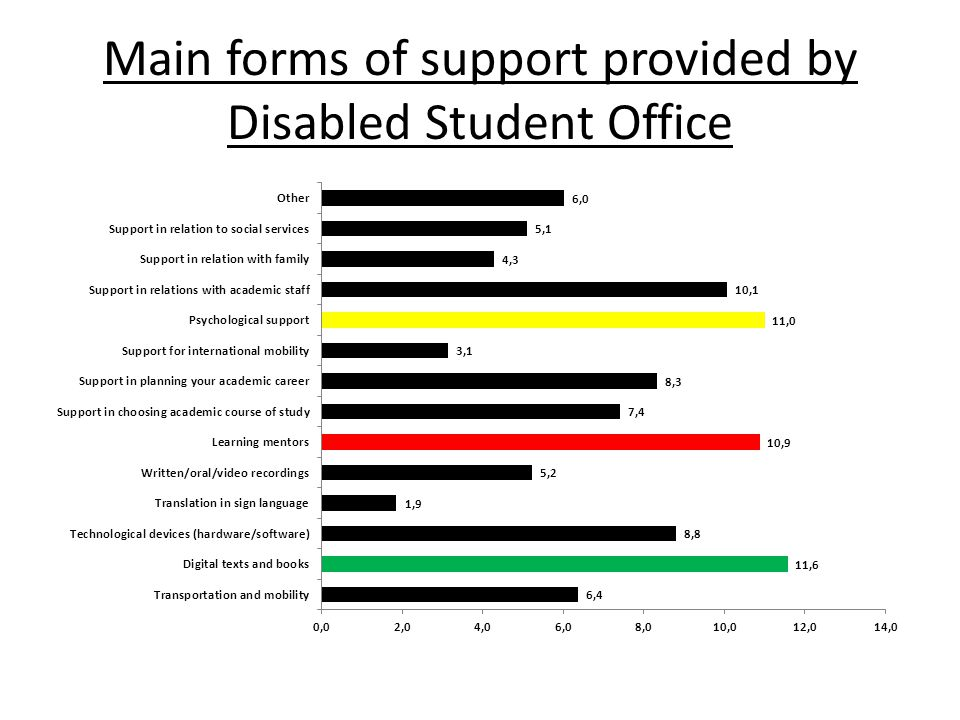 Main forms of support provided by Disabled Student Office