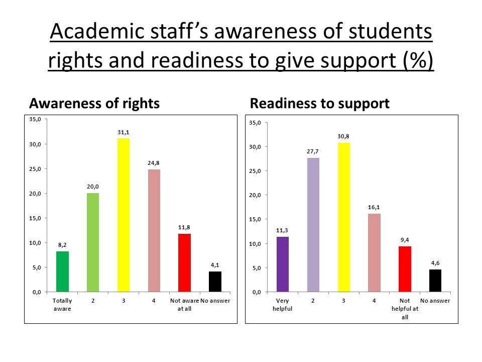 Academic staff's awareness of students rights and readiness to give support (%) Awareness of rightsReadiness to support