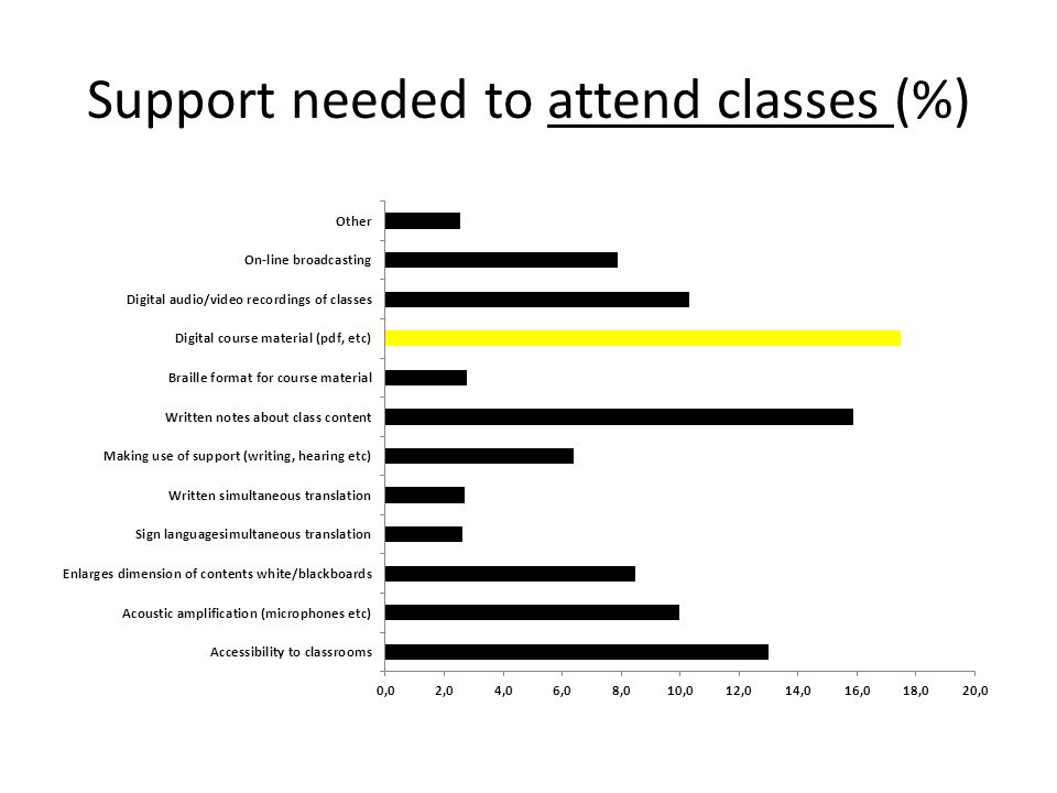 Support needed to attend classes (%)
