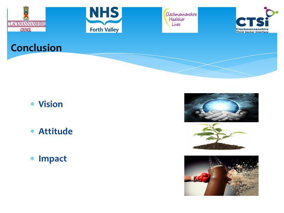  Vision  Attitude  Impact Conclusion