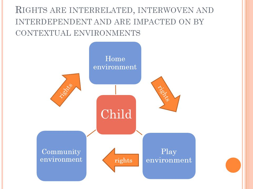 R IGHTS ARE INTERRELATED, INTERWOVEN AND INTERDEPENDENT AND ARE IMPACTED ON BY CONTEXTUAL ENVIRONMENTS Child Home environment Play environment Communi