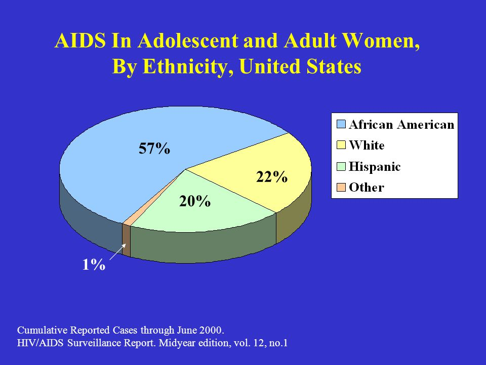 AIDS In Adolescent and Adult Women, By Ethnicity, United States 57% 22% 20% 1% Cumulative Reported Cases through June 2000. HIV/AIDS Surveillance Repo