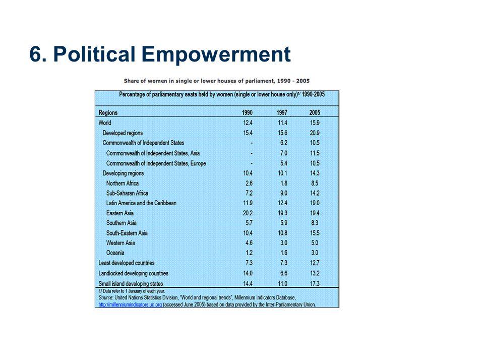6. Political Empowerment