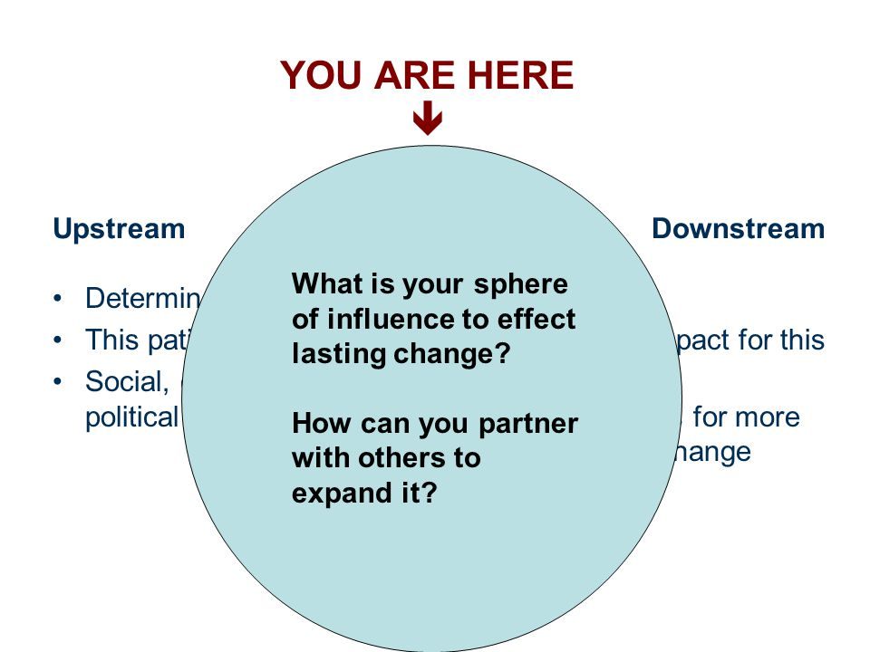 YOU ARE HERE  Upstream Determinants of Health This patient's story Social, cultural, and political context Downstream Impact Mitigating impact for this patient Opportunities for more systematic change What can I do now.