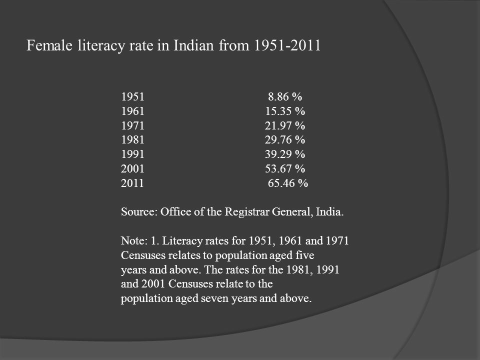 Female literacy rate in Indian from 1951-2011 1951 8.86 % 1961 15.35 % 1971 21.97 % 1981 29.76 % 1991 39.29 % 2001 53.67 % 2011 65.46 % Source: Office