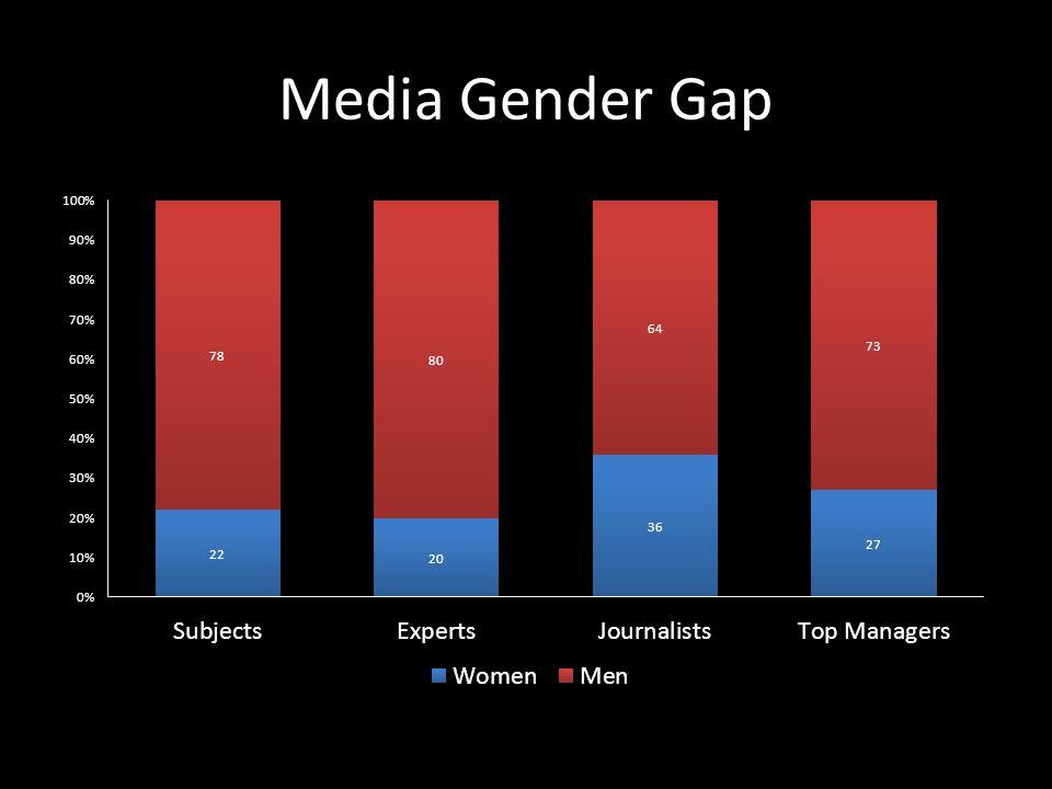 Media Gender Gap