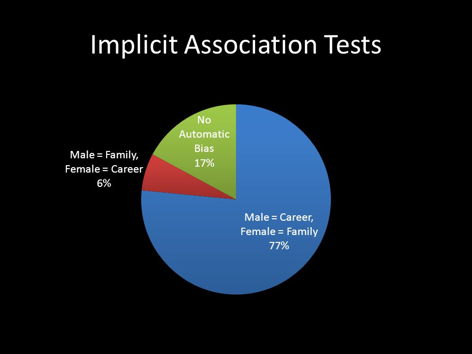 Implicit Association Tests