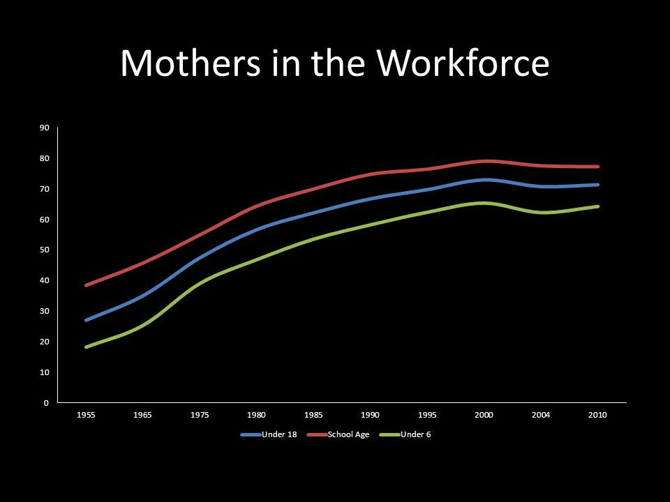 Mothers in the Workforce