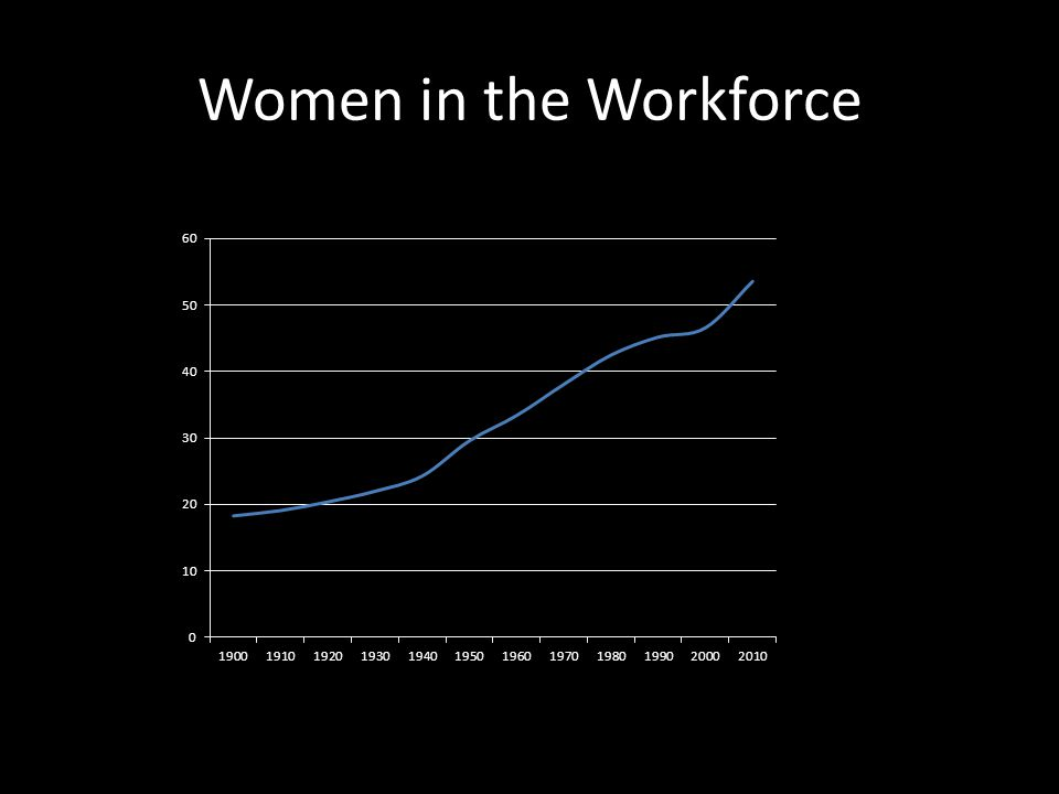Women in the Workforce