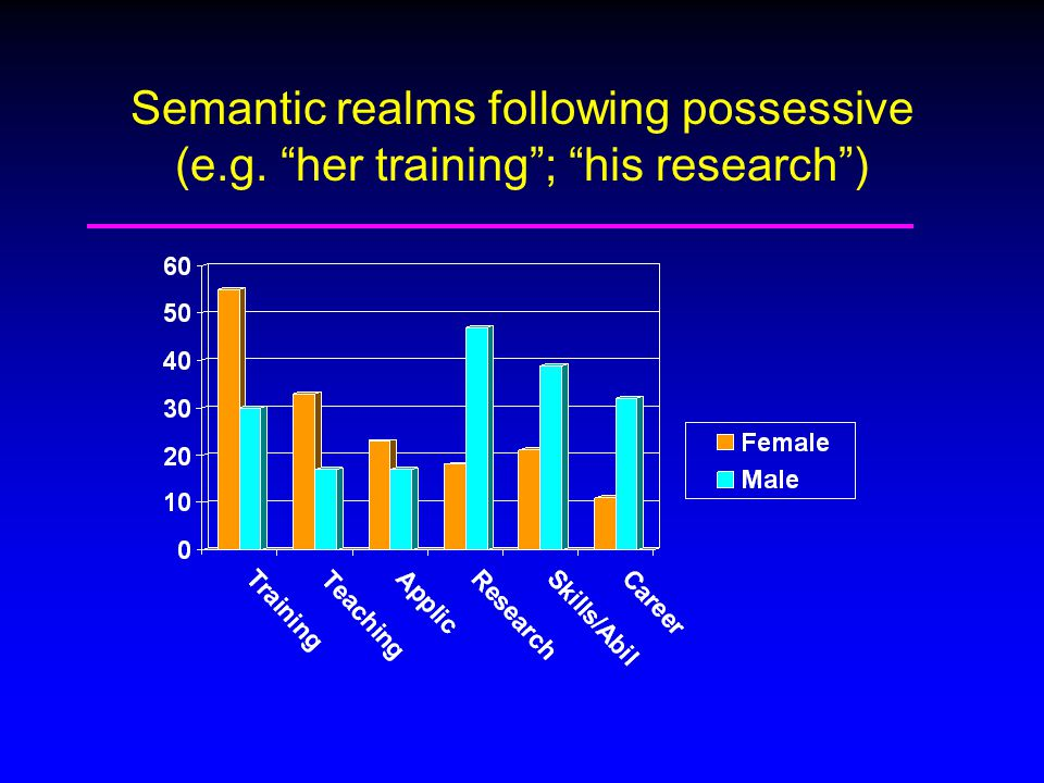 Semantic realms following possessive (e.g. her training ; his research )