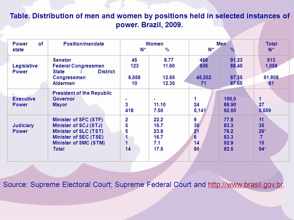 Table. Distribution of men and women by positions held in selected instances of power.