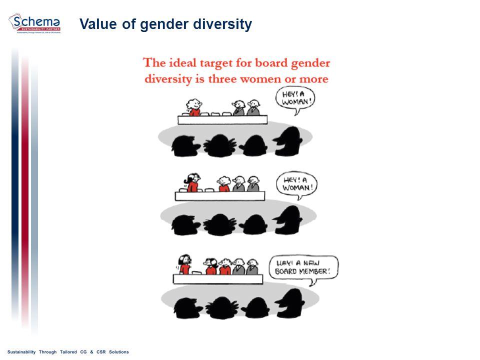 Value of gender diversity