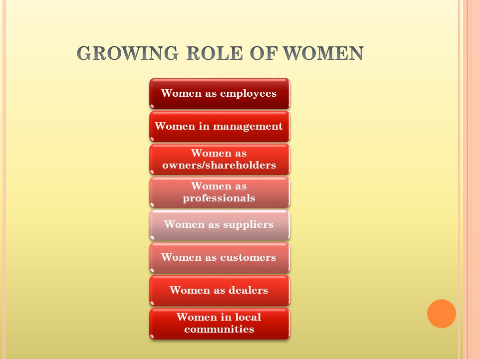 Women as employeesWomen in management Women as owners/shareholders Women as professionals Women as suppliersWomen as customersWomen as dealers Women i