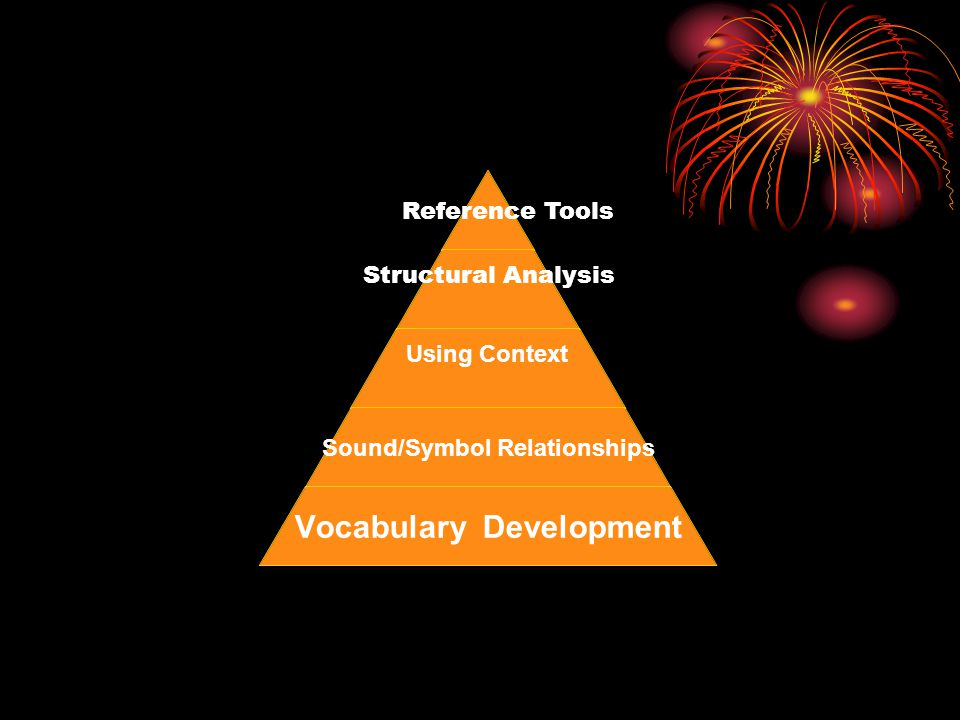 Structural Analysis Using Context Sound/Symbol Relationships Vocabulary Development Reference Tools