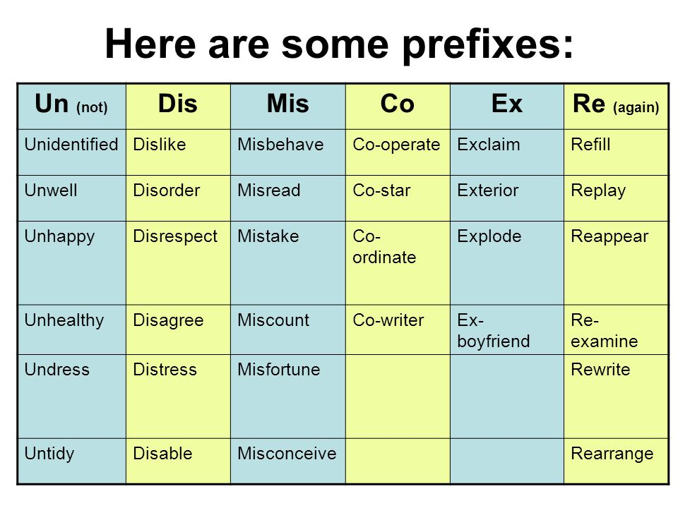 Helen Holt6 Here are some prefixes: Un (not) DisMisCoExRe (again) UnidentifiedDislikeMisbehaveCo-operateExclaimRefill UnwellDisorderMisreadCo-starExte