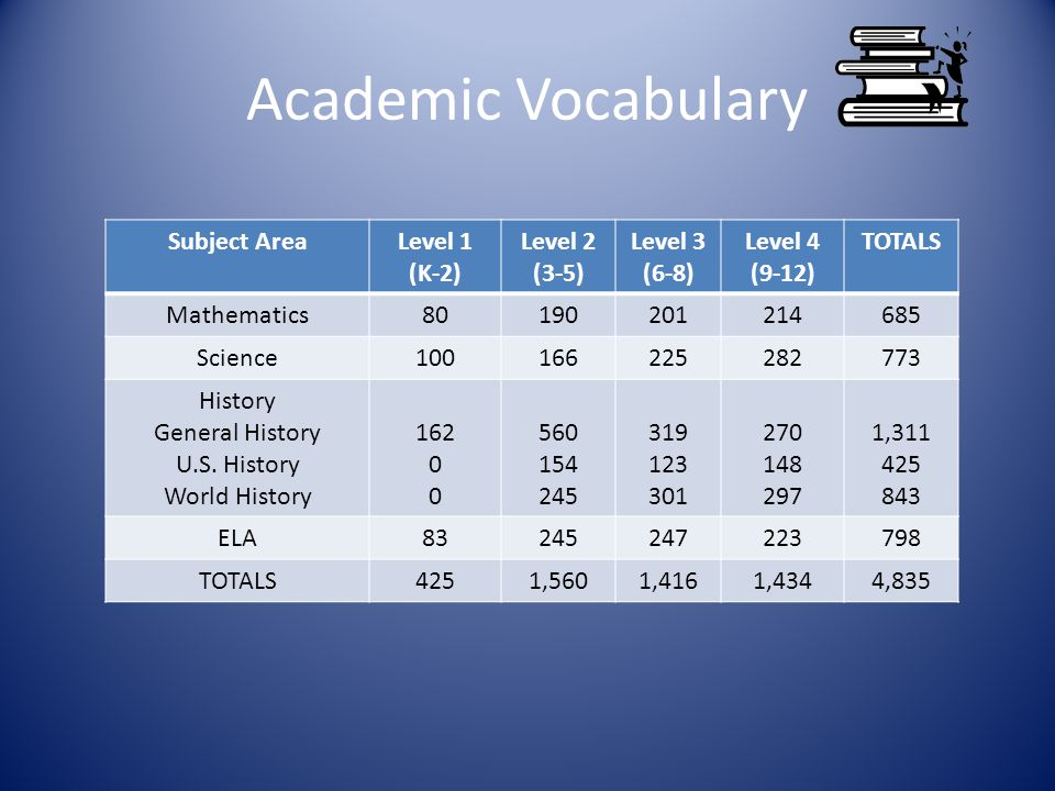 Academic Vocabulary Subject AreaLevel 1 (K-2) Level 2 (3-5) Level 3 (6-8) Level 4 (9-12) TOTALS Mathematics Science History General History U.S.