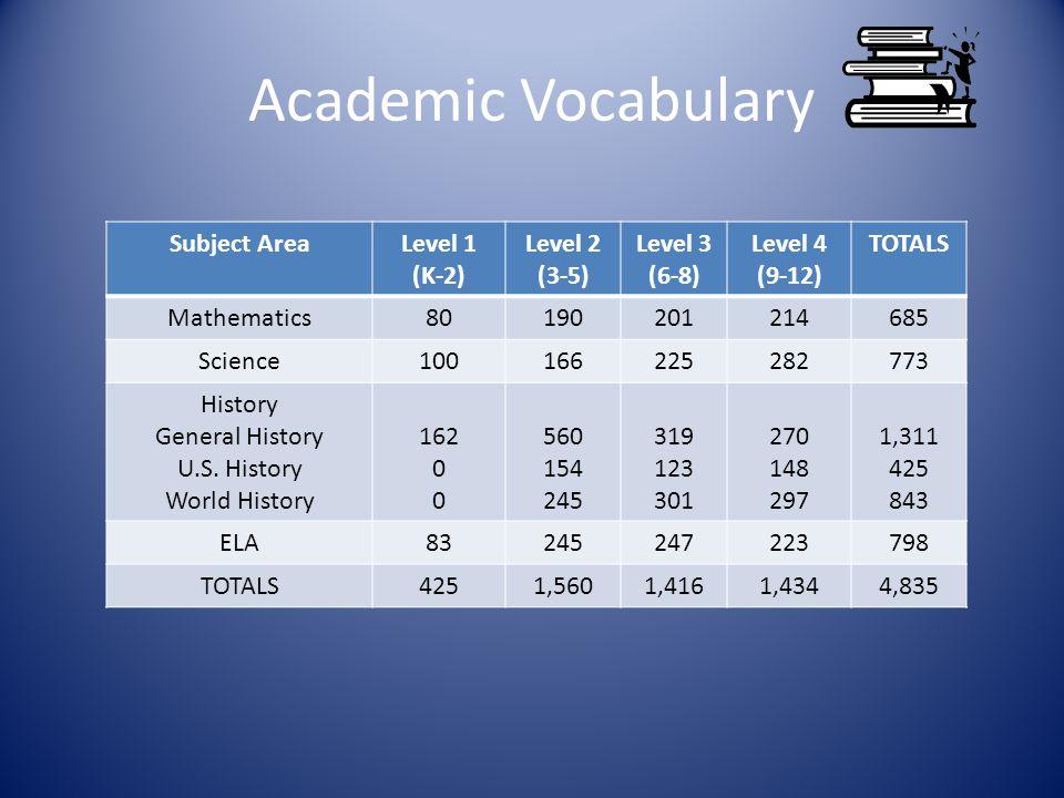 Academic Vocabulary Subject AreaLevel 1 (K-2) Level 2 (3-5) Level 3 (6-8) Level 4 (9-12) TOTALS Mathematics80190201214685 Science100166225282773 History General History U.S.