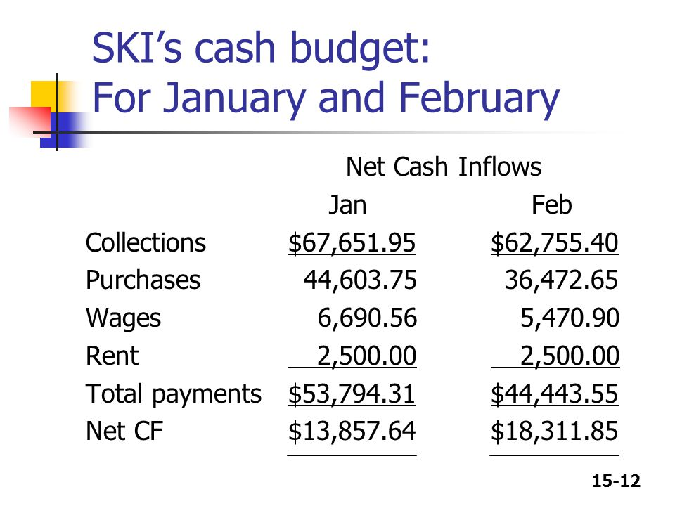 15-12 SKI's cash budget: For January and February Net Cash Inflows Jan Feb Collections$67,651.95$62,755.40 Purchases 44,603.75 36,472.65 Wages 6,690.5